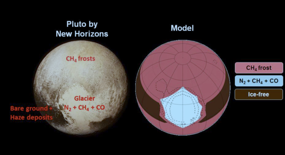 Pluto as observed by NASA's New Horizons spacecraft in July 2015 (left), compared to the model result to date (right). Image credit: © Laboratoire de météorologie dynamique (CNRS/École polytechnique/UPMC/ENS Paris) / NASA/Johns Hopkins University Applied Physics Laboratory/Southwest Research Institute.