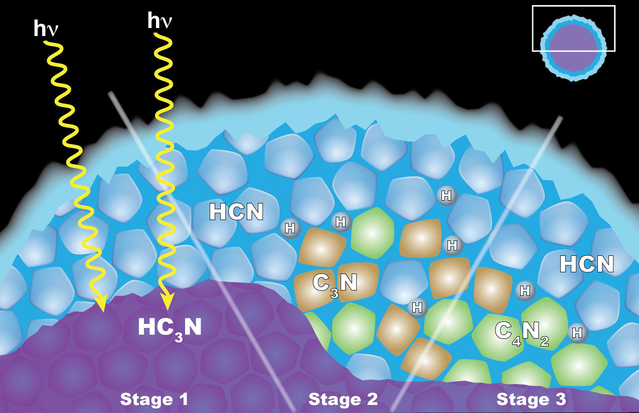 """This graphic illustrates how scientists think """"solid state"""" chemistry may be taking place in ice particles that form clouds in the atmosphere of Saturn's moon Titan. Image credit: NASA/JPL-Caltech/GSFC."""