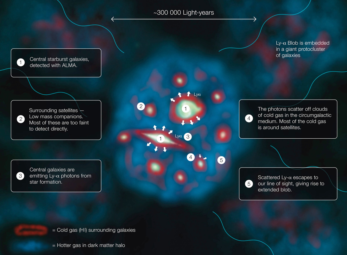 This diagram explains how a Lyman-alpha Blob, one of the largest and brightest objects in the universe, shines. Click the graphic for a full-size version. Illustration credit: ESO/J. Geach.