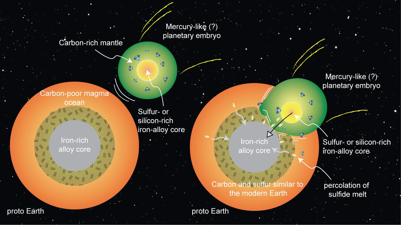 A schematic depiction of proto Earth's merger with a potentially Mercury-like planetary embryo, a scenario supported by new high pressure-temperature experiments at Rice University. Magma ocean processes could lead planetary embryos to develop silicon- or sulfur-rich metallic cores and carbon-rich outer layers. If Earth merged with such a planet early in its history, it could explain how Earth acquired its carbon and sulfur. Illustration credit: Rajdeep Dasgupta.