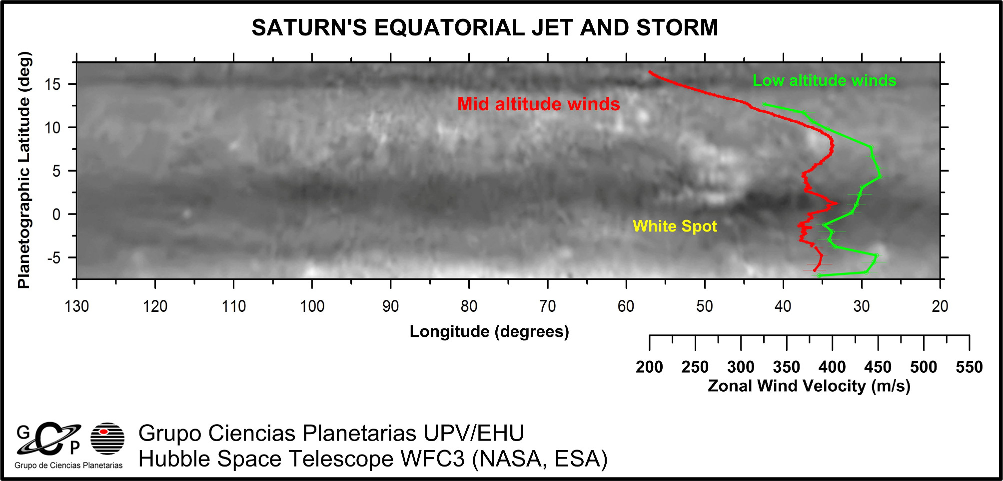 Map of Saturn's equator showing its cloud formations and equatorial storm (White Spot). Superimposed can be seen the profiles of the winds at two altitudes separated by about 50 kilometres (30 miles), deep ones (green outline) and middle ones (red outline).