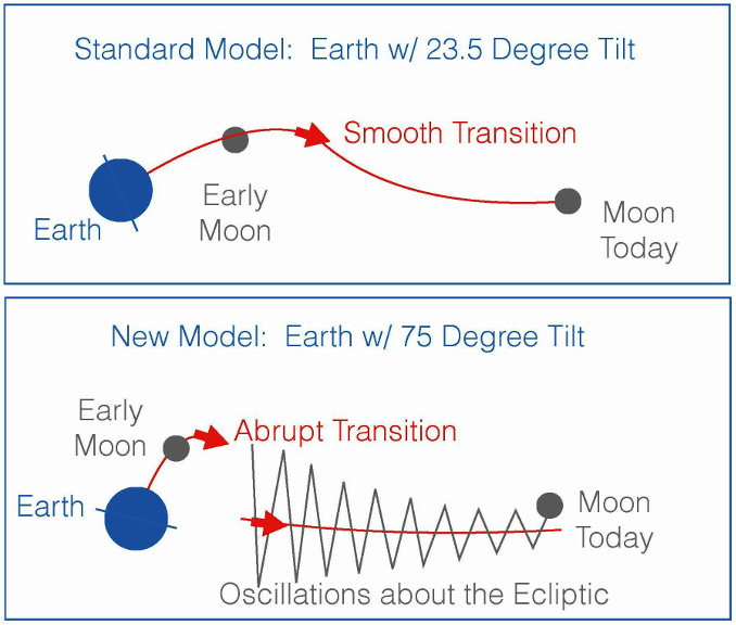 """In the """"giant impact"""" model of the Moon's formation, the young Moon began its orbit within Earth's equatorial plane. In the standard variant of this model (top panel), Earth's tilt began near today's value of 23.5degrees. The Moon would have moved outward smoothly along a path that slowly changed from the equatorial plane to the """"ecliptic"""" plane, defined by Earth's orbit around the Sun. If, however, Earth had a much larger tilt after the impact (~75degrees, lower panel) then the transition between the equatorial and ecliptic planes would have been abrupt, resulting in large oscillations about the ecliptic. The second picture is consistent with the Moon's current 5-degree orbital tilt away from the ecliptic. Illustration credit: Douglas Hamilton."""