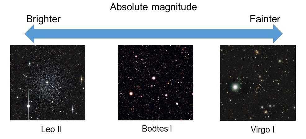 Figure 3: False-colour dwarf galaxy images taken with Subaru Telescope. Left: Leo II (V-band absolute magnitude MV = -11.9 mag). Middle: Boötes I (MV = -6.3 mag), where both images are taken with Suprime Cam. Right: HSC image of Virgo I (MV = -0.8 mag). Ultra-faint dwarf galaxies (Boötes I and Virgo I) are hard to detect from these images. Illustration credit: Tohoku University/NAOJ.