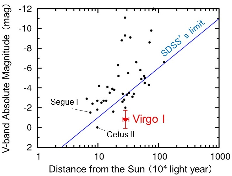 Figure 5: The relation between the distance from the Sun and absolute magnitude in optical waveband for Milky Way satellites discovered so far. Virgo I is extremely faint and distant from the Sun and is beyond the reach of the Sloan Digital Sky Survey (SDSS). Except for Virgo I, the Dark Energy Survey (DES) mostly discovers those outside SDSS's limit. llustration credit: Tohoku University/NAOJ.