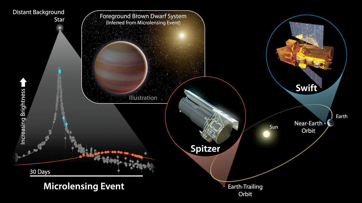 Two of NASA's space-based instruments, the Spitzer Space Telescope and the Swift Gamma-Ray Burst satellite, teamed up with ground-based observatories to observe microlensing event OGLE-2015-BLG-1319 caused by a brown dwarf. Image credit: NASA/JPL-Caltech.