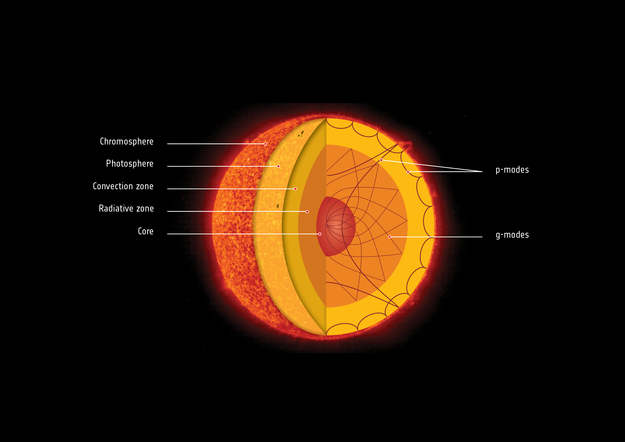 Gravity Waves Detected In Suns Interior Reveal Rapidly Rotating