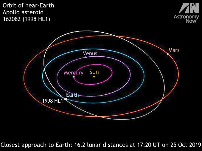 Meteore , comete et asteroidi  Orbit_of_1998HL1_678x509